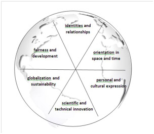 The diagram shows identified global contexts suggested for unit planning
